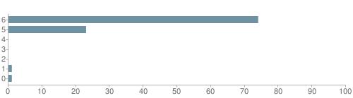 Chart?cht=bhs&chs=500x140&chbh=10&chco=6f92a3&chxt=x,y&chd=t:74,23,0,0,0,1,1&chm=t+74%,333333,0,0,10|t+23%,333333,0,1,10|t+0%,333333,0,2,10|t+0%,333333,0,3,10|t+0%,333333,0,4,10|t+1%,333333,0,5,10|t+1%,333333,0,6,10&chxl=1:|other|indian|hawaiian|asian|hispanic|black|white